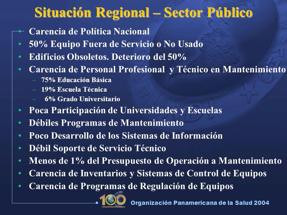 9 Organización Panamericana de la Salud 2004 INFRAESTRUCTURA FISICA Y TECNOLOGICA DE LOS SERVICIOS DE SALUD COMPLEJIDAD TECNOLOGICA Y RECURSO HUMANO OPS/OMS-HSP/HSE-AH PLANTA FISICAINSTALACIONES EQUIPO INDUSTRIAL EQUIPO MEDICO AREA DE TRABAJO 0% 20% 40% 60% 80% 100% COMPLEJIDAD TECNOLOGICA 0% 20% 40% 60% 80% 100% RECURSO HUMANO