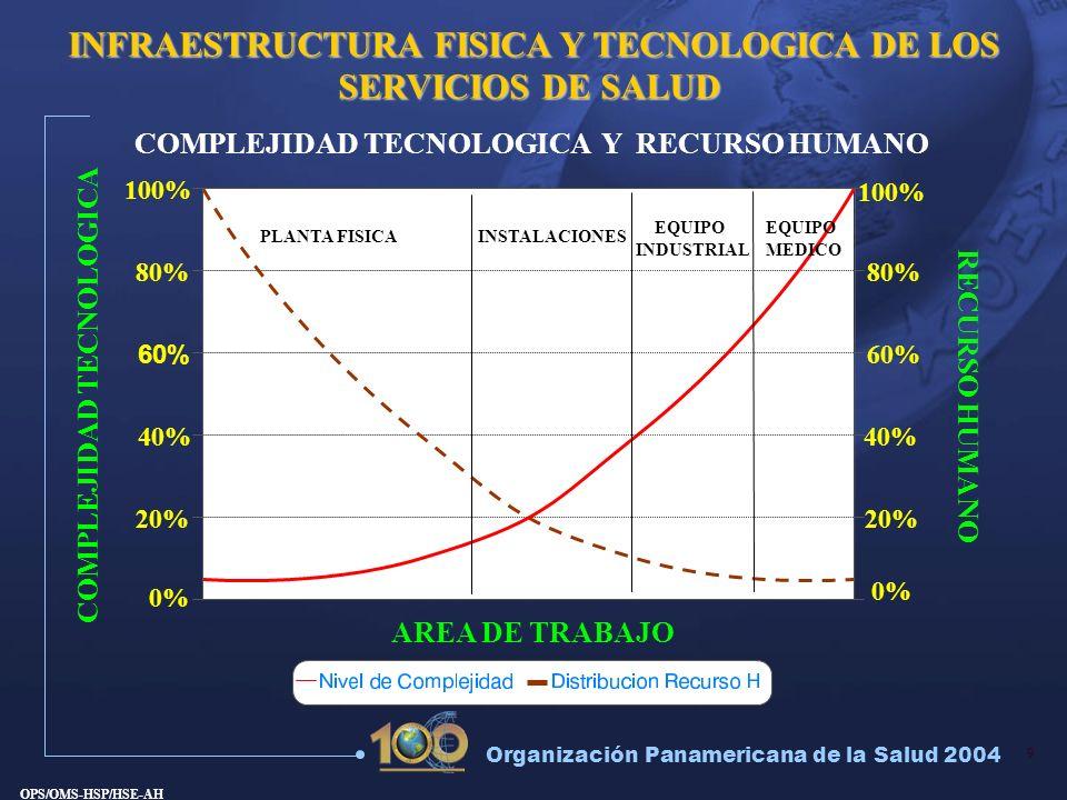 9 Organización Panamericana de la Salud 2004 INFRAESTRUCTURA FISICA Y TECNOLOGICA DE LOS SERVICIOS DE SALUD COMPLEJIDAD TECNOLOGICA Y RECURSO HUMANO O