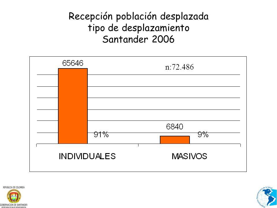 Recepción población desplazada tipo de desplazamiento Santander 2006 n:72.486