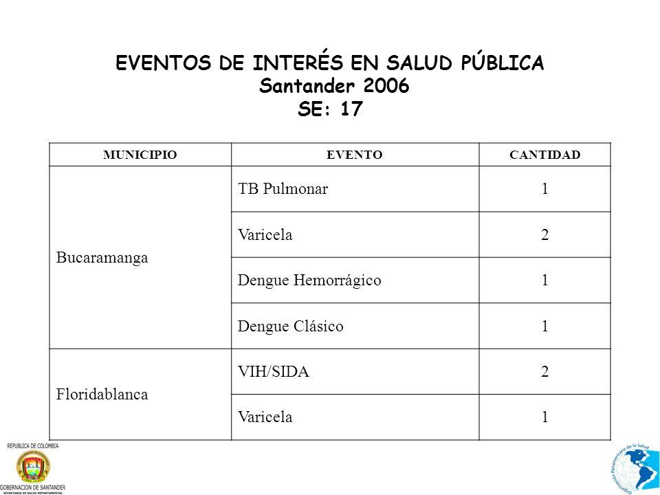 EVENTOS DE INTERÉS EN SALUD PÚBLICA Santander 2006 SE: 17 MUNICIPIOEVENTOCANTIDAD Bucaramanga TB Pulmonar1 Varicela2 Dengue Hemorrágico1 Dengue Clásico1 Floridablanca VIH/SIDA2 Varicela1