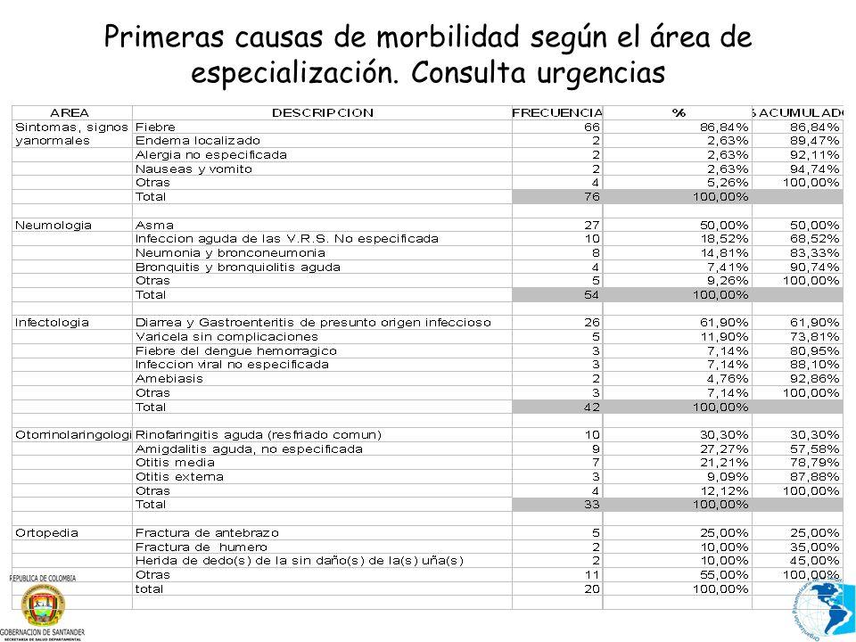 Primeras causas de morbilidad según el área de especialización. Consulta urgencias