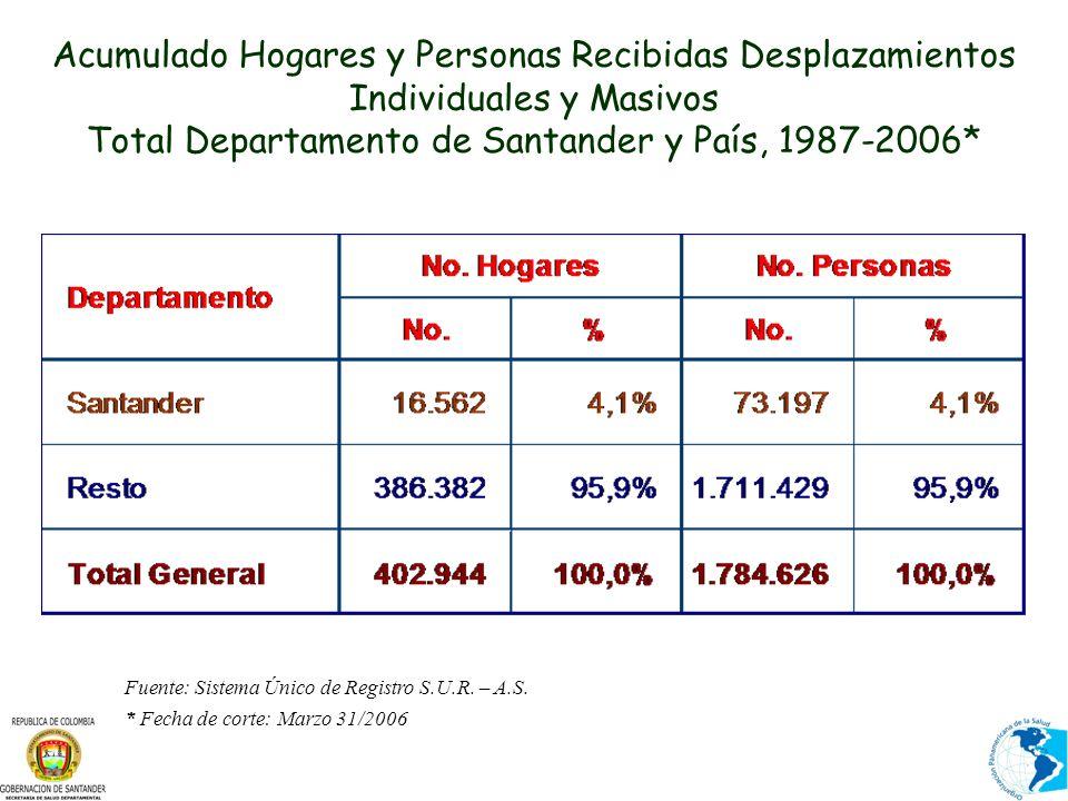 Acumulado Hogares y Personas Recibidas Desplazamientos Individuales y Masivos Total Departamento de Santander y País, 1987-2006* Fuente: Sistema Único de Registro S.U.R.