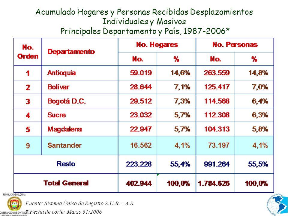 Acumulado Hogares y Personas Recibidas Desplazamientos Individuales y Masivos Principales Departamento y País, 1987-2006* Fuente: Sistema Único de Registro S.U.R.