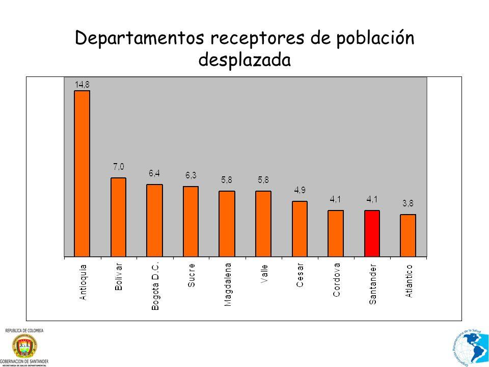Desplazamientos individuales y masivos Municipios receptores de PSD Santander