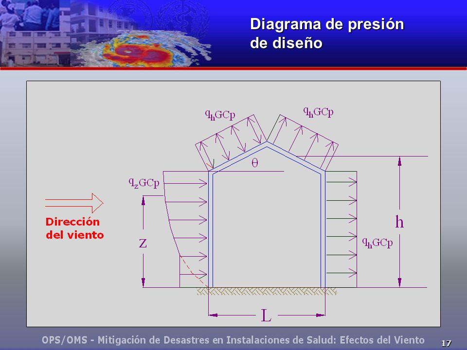 17 Diagrama de presión de diseño