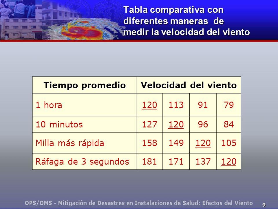 9 Tabla comparativa con diferentes maneras de medir la velocidad del viento Tiempo promedio Velocidad del viento 1 hora1201139179 10 minutos1271209684