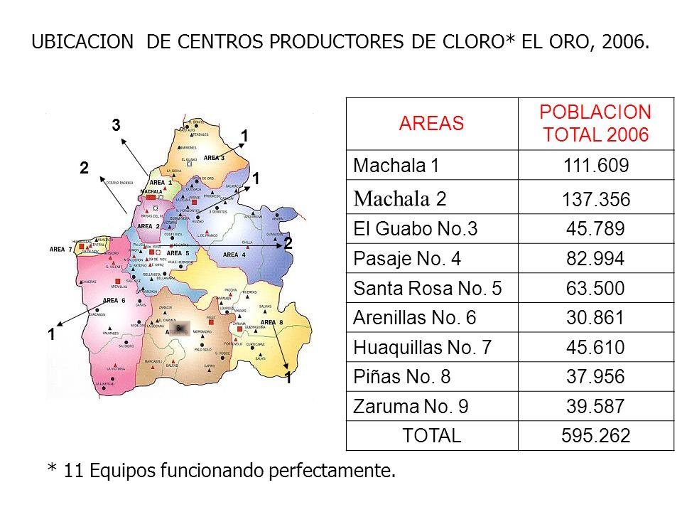 3 2 1 8 1 1 1 2 UBICACION DE CENTROS PRODUCTORES DE CLORO* EL ORO, 2006.
