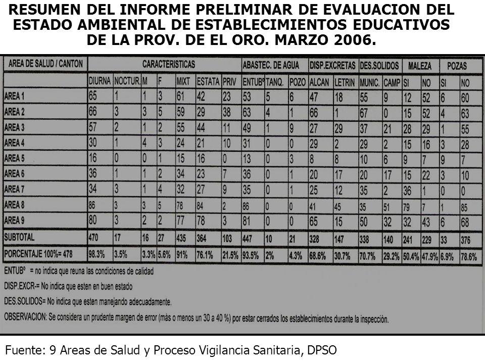 RESUMEN DEL INFORME PRELIMINAR DE EVALUACION DEL ESTADO AMBIENTAL DE ESTABLECIMIENTOS EDUCATIVOS DE LA PROV.