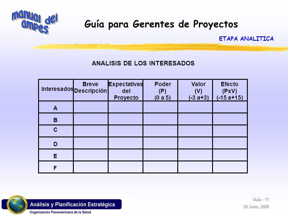 Guía para Gerentes de Proyectos Guía - 11 26 Junio, 2000 Interesados Breve Descripción Expectativas del Proyecto Poder (P) (0 a 5) Valor (V) (-3 a+3)
