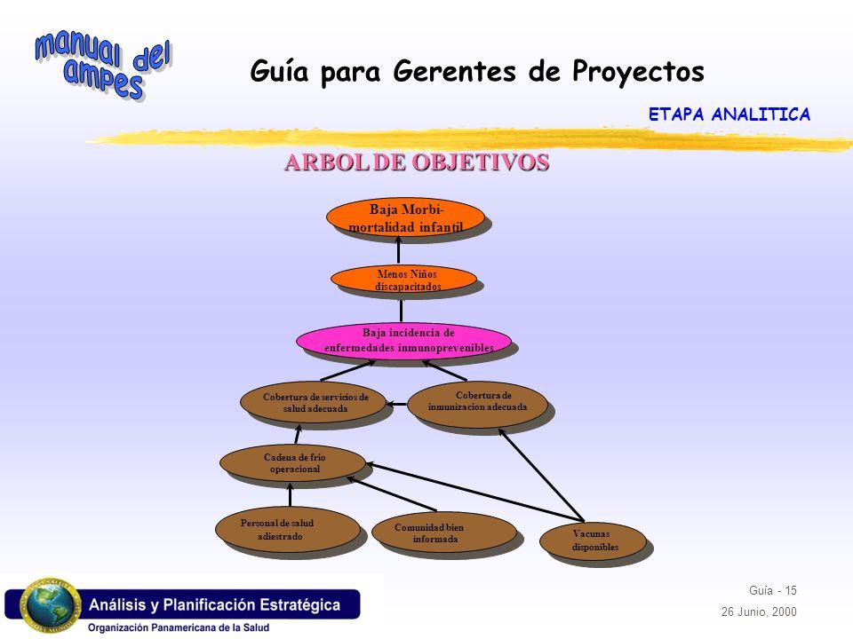 Guía para Gerentes de Proyectos Guía - 15 26 Junio, 2000 ARBOL DE OBJETIVOS Baja incidencia de enfermedades inmunoprevenibles Cobertura de servicios d