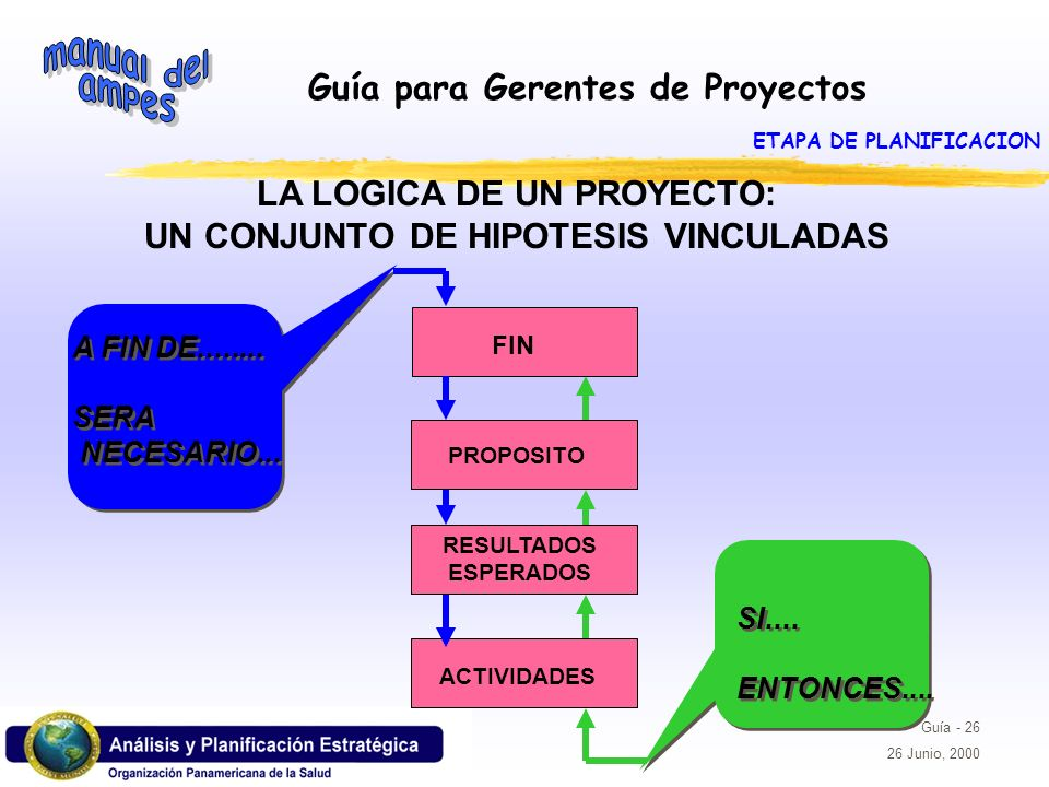 Guía para Gerentes de Proyectos Guía - 26 26 Junio, 2000 LA LOGICA DE UN PROYECTO: UN CONJUNTO DE HIPOTESIS VINCULADAS A FIN DE........ SERA NECESARIO