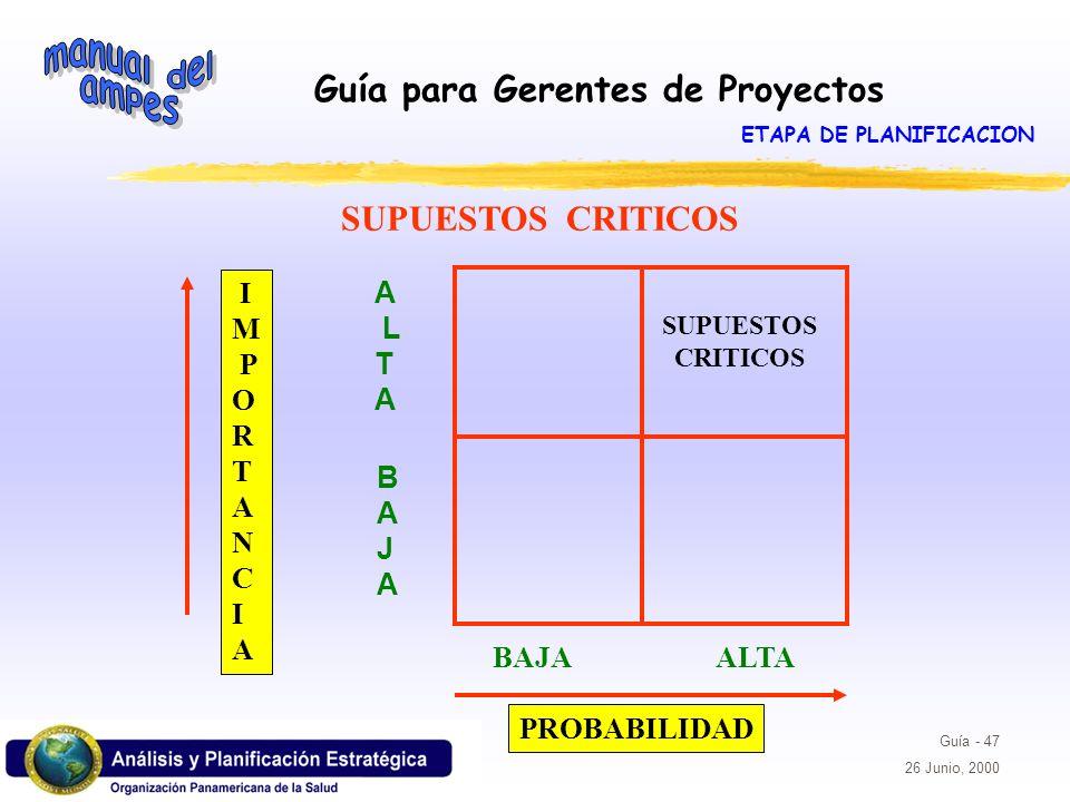 Guía para Gerentes de Proyectos Guía - 47 26 Junio, 2000 SUPUESTOS CRITICOS A L T A BAJABAJA BAJA ALTA I M P O R T A N C I A PROBABILIDAD SUPUESTOS CR