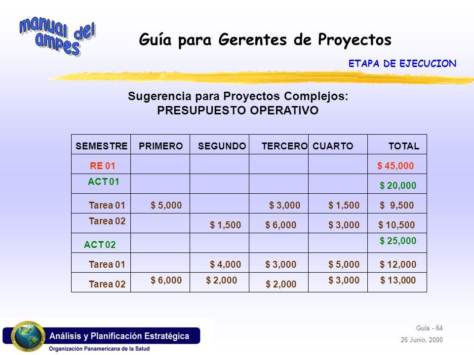 Guía para Gerentes de Proyectos Guía - 64 26 Junio, 2000 SEMESTREPRIMEROSEGUNDOTERCEROCUARTOTOTAL RE 01 ACT 01 Tarea 01 Tarea 02 ACT 02 Tarea 01 Tarea