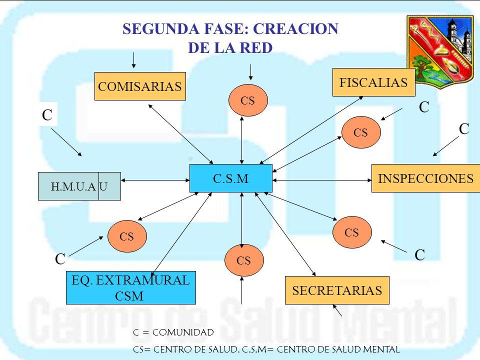 ACTVIDADESPOBLACIÓN BENEF. TALLERES PSICOEDUCATIVOS4775 CONSULTA DE TRABAJO SOCIAL437 TALLERES DE TRABAJO SOCIAL1593 GRUPOS DE FAMILIAS TRABAJO SOCIAL