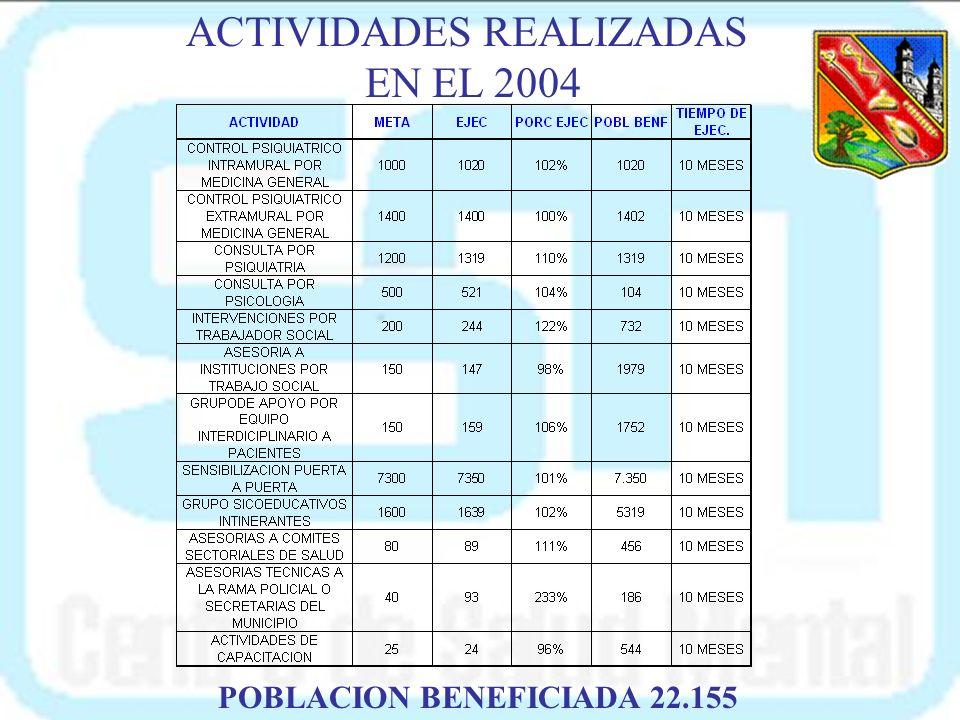 TERCERA FASE CONSOLIDACIÓN DE LA RED COMISAIAS FISCALIAS INSPECCIONES SECRETARIAS C.S.M H.M.U.A U EQ. EXTRAMURAL CSM CS C C C C C = COMUNIDAD CS= CENT