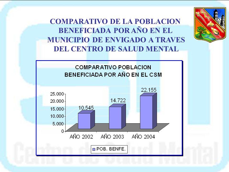 POBLACION BENEFICIADA 22.155 ACTIVIDADES REALIZADAS EN EL 2004