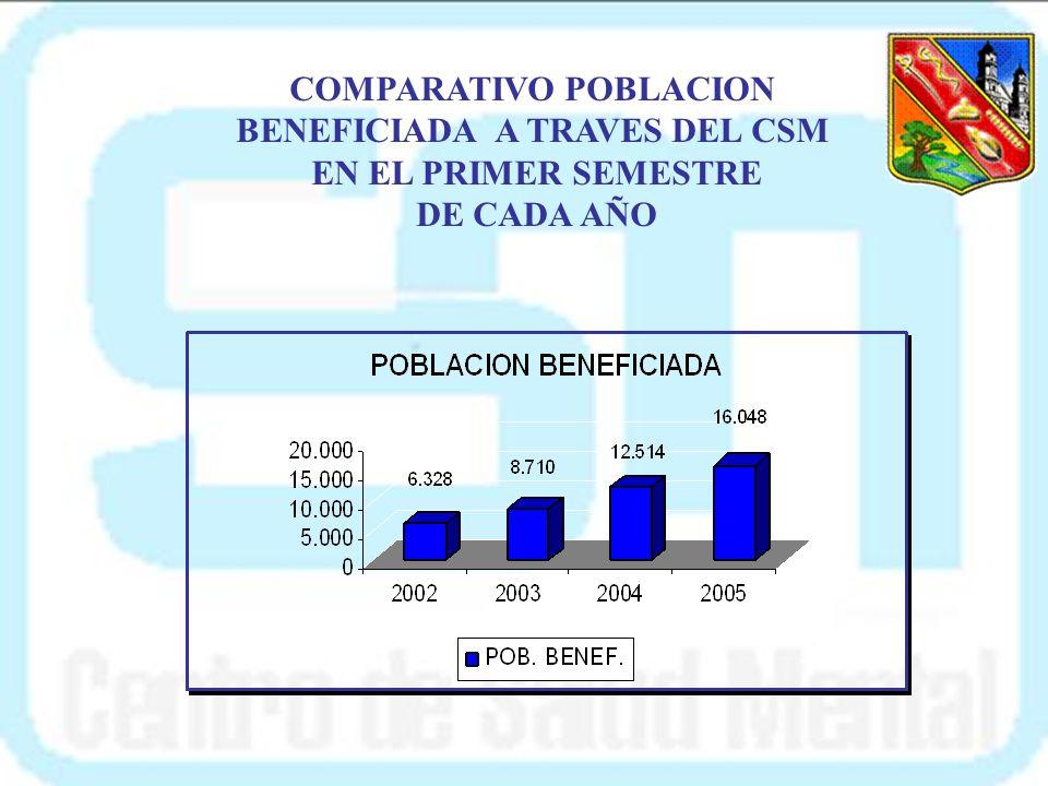 ACTIVIDADES PRIMER SEMESTRE 2005 TOTAL POBLACION BENEFICIADA 16.048 ACTIVIDADMETAEJEC POR EJECUTA R PORC EJEC POBL BENF TIEMPO DE EJEC. MED GRAL INTRM