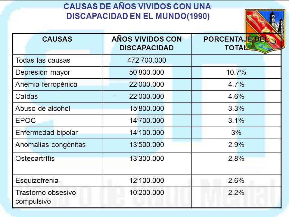 CAUSAS DE AÑOS VIVIDOS CON UNA DISCAPACIDAD EN EL MUNDO(1990) CAUSASAÑOS VIVIDOS CON DISCAPACIDAD PORCENTAJE DEL TOTAL Todas las causas472700.000 Depresión mayor50800.00010.7% Anemia ferropénica22000.0004.7% Caídas22000.0004.6% Abuso de alcohol15800.0003.3% EPOC14700.0003.1% Enfermedad bipolar14100.0003% Anomalías congénitas13500.0002.9% Osteoartrítis13300.0002.8% Esquizofrenia12100.0002.6% Trastorno obsesivo compulsivo 10200.0002.2%