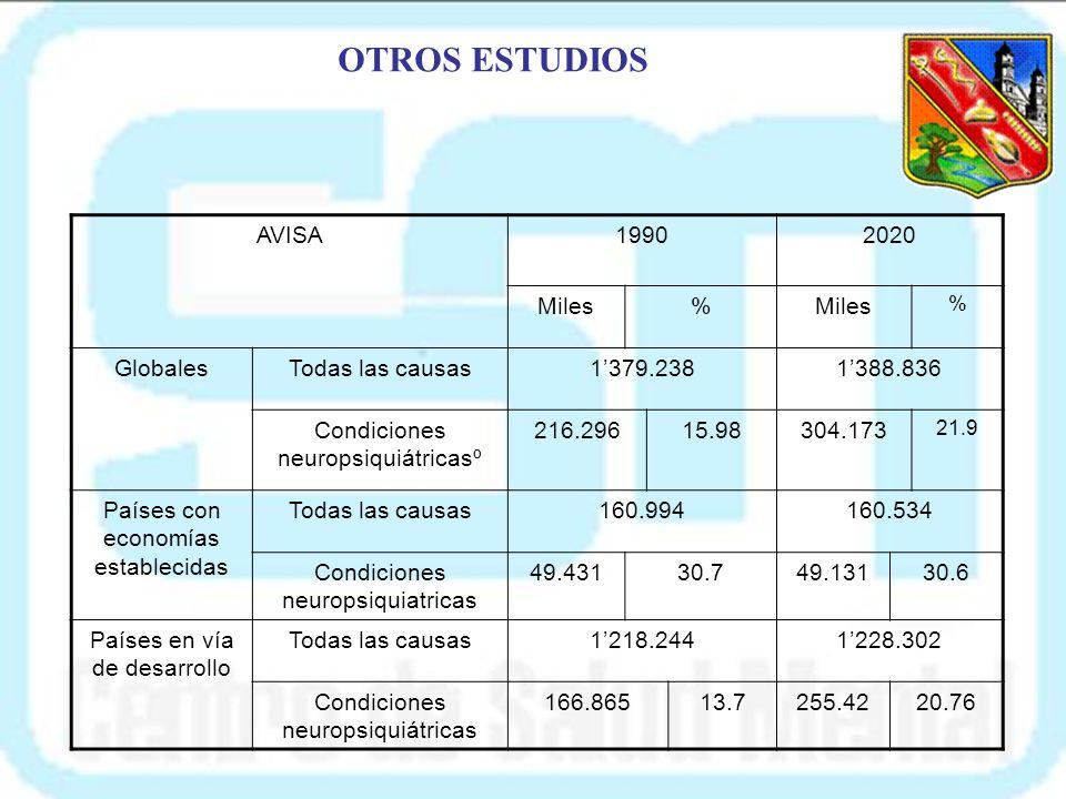 CAUSAS DE AÑOS VIVIDOS CON UNA DISCAPACIDAD EN EL MUNDO(1990) CAUSASAÑOS VIVIDOS CON DISCAPACIDAD PORCENTAJE DEL TOTAL Todas las causas472700.000 Depr