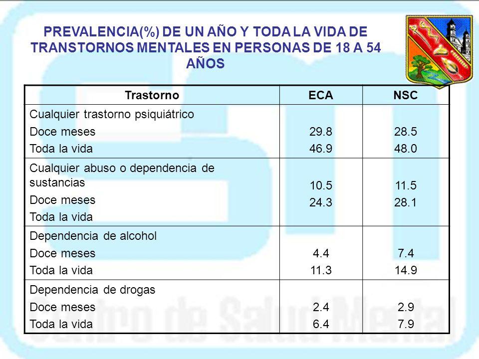TrastornoECANSC Cualquier trastorno psiquiátrico Doce meses Toda la vida 29.8 46.9 28.5 48.0 Cualquier abuso o dependencia de sustancias Doce meses Toda la vida 10.5 24.3 11.5 28.1 Dependencia de alcohol Doce meses Toda la vida 4.4 11.3 7.4 14.9 Dependencia de drogas Doce meses Toda la vida 2.4 6.4 2.9 7.9 PREVALENCIA(%) DE UN AÑO Y TODA LA VIDA DE TRANSTORNOS MENTALES EN PERSONAS DE 18 A 54 AÑOS