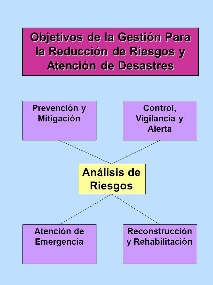 Objetivos de la Gestión Para la Reducción de Riesgos y Atención de Desastres Prevención y Mitigación Control, Vigilancia y Alerta Atención de Emergenc