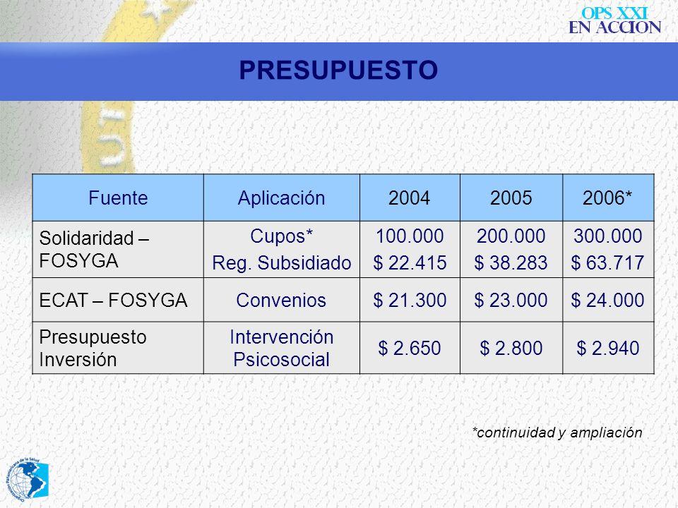 PRESUPUESTO FuenteAplicación200420052006* Solidaridad – FOSYGA Cupos* Reg. Subsidiado 100.000 $ 22.415 200.000 $ 38.283 300.000 $ 63.717 ECAT – FOSYGA
