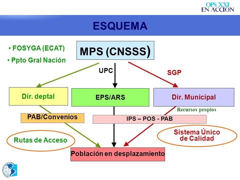 Población en desplazamiento UPC FOSYGA (ECAT) Ppto Gral Nación PAB/Convenios SGP IPS – POS - PAB Dir. Municipal EPS/ARS Sistema Único de Calidad Rutas