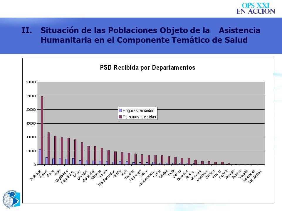 VI.Principales brechas en la respuesta humanitaria en Salud No solicitan o registran el documento de identidad.