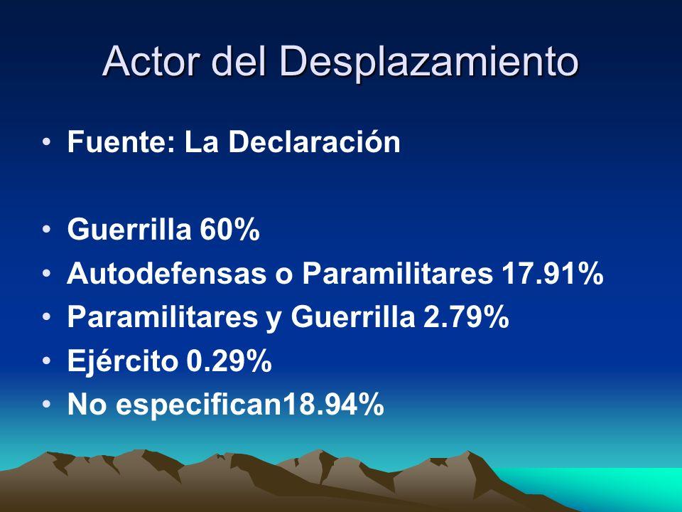 Actor del Desplazamiento Fuente: La Declaración Guerrilla 60% Autodefensas o Paramilitares 17.91% Paramilitares y Guerrilla 2.79% Ejército 0.29% No especifican18.94%