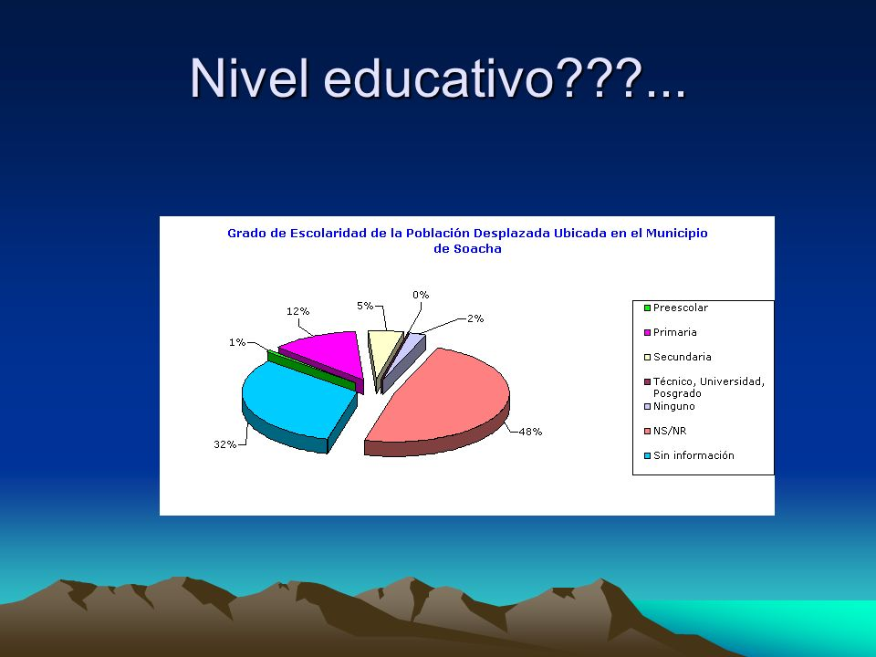 Nivel educativo ...