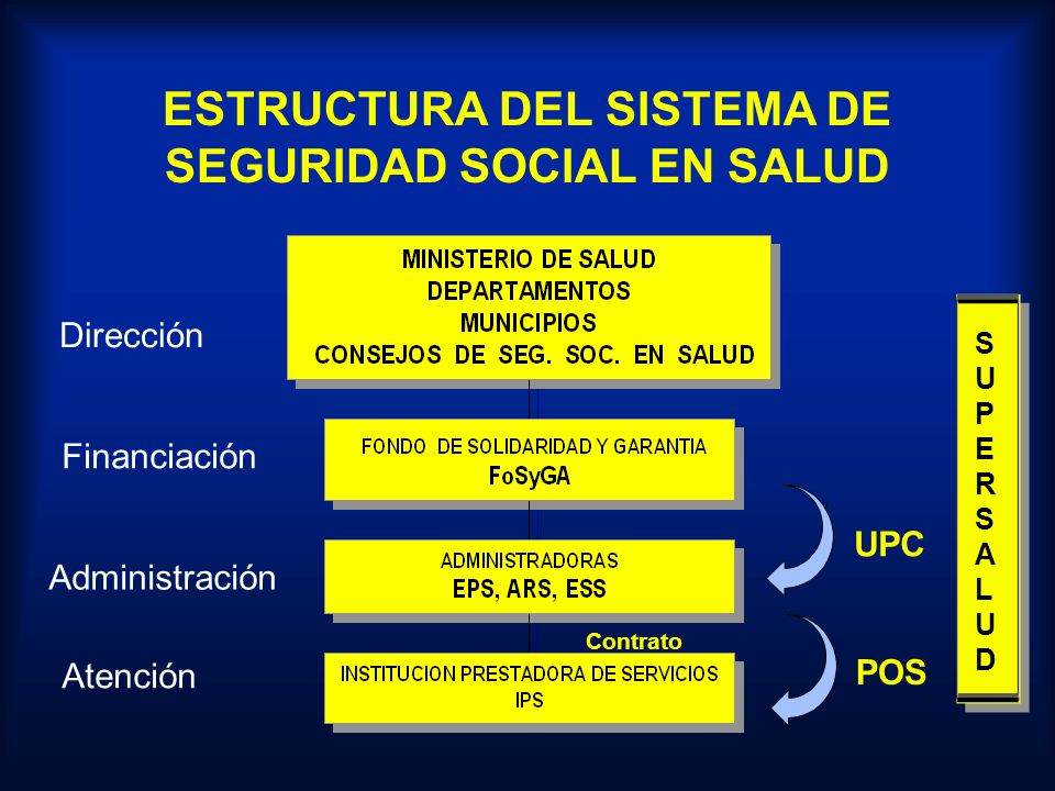 PLAN DE ATENCION BASICA (ESTADO) ATENCION EN ACCIDENTES DE TRABAJO Y ENFERMEDAD PROFESIONAL (ARP) PLAN DE ATENCION COMPLEMENTARIA EN SALUD (EPS) PLAN OBLIGATORIO DE SALUD (EPS) PLAN OBLIGATORIO DE SALUD DEL REGIMEN SUBSIDIADO (EPS-ARS) ATENCION EN ACCIDENTES DE TRANSITO Y EVENTOS CATASTROFICOS (FONSAT) (FONSAT) PLAN DE BENEFICIOS DE LA LEY 100 DE 1993