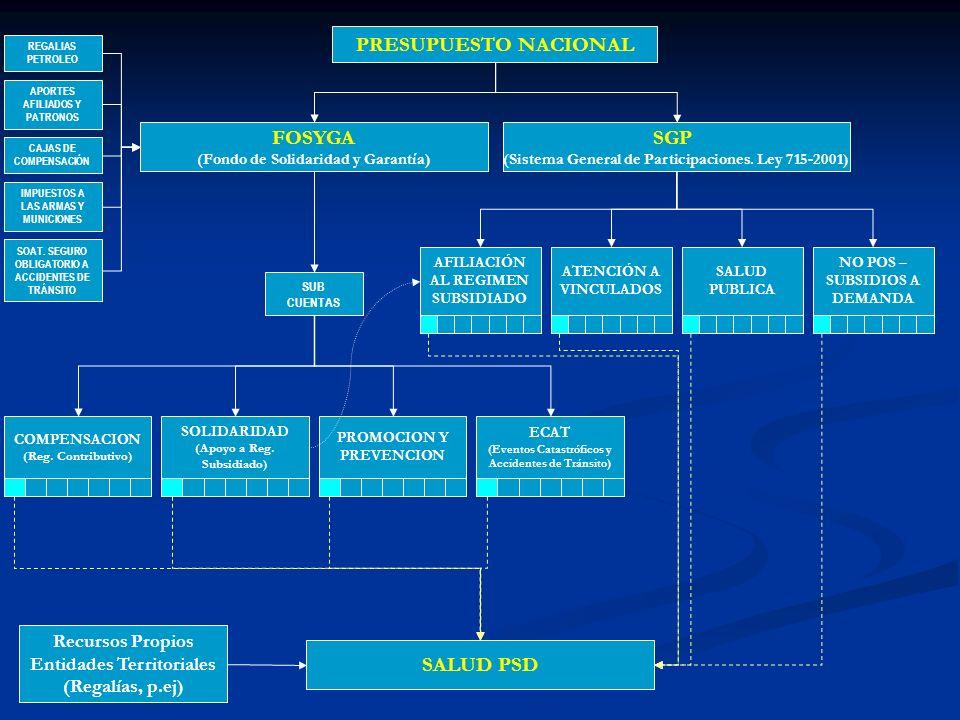 Prestación de Servicios NOASEGURADOSNOASEGURADOS Los departamentos y distritos receptores de población desplazada Garantizarán los servicios a través de la red de instituciones públicas y excepcionalmente por IPS de carácter privado Salvo en los casos de urgencias, ingreso por el primer nivel de atención Operación del Sistema de referencia y contrarreferencia La atención en salud hará parte de los contratos que se celebren para la ejecución de los recursos del Sistema General de Participaciones (Ley 715 de 2001)
