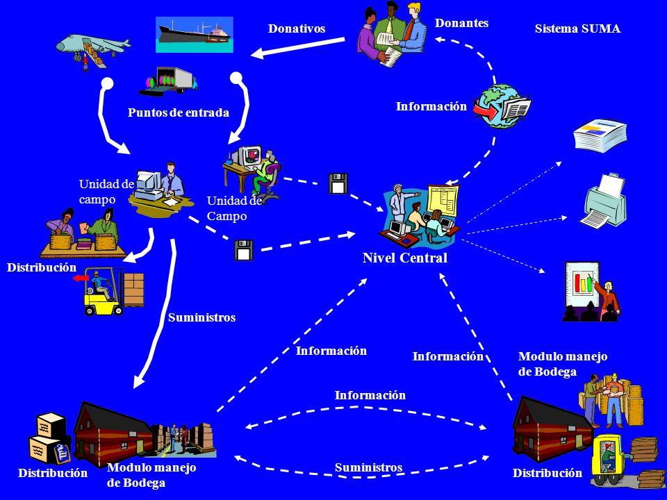 Unidad de campo Unidad de Campo Nivel Central Donantes Donativos Suministros Información Modulo manejo de Bodega Información Suministros Puntos de ent