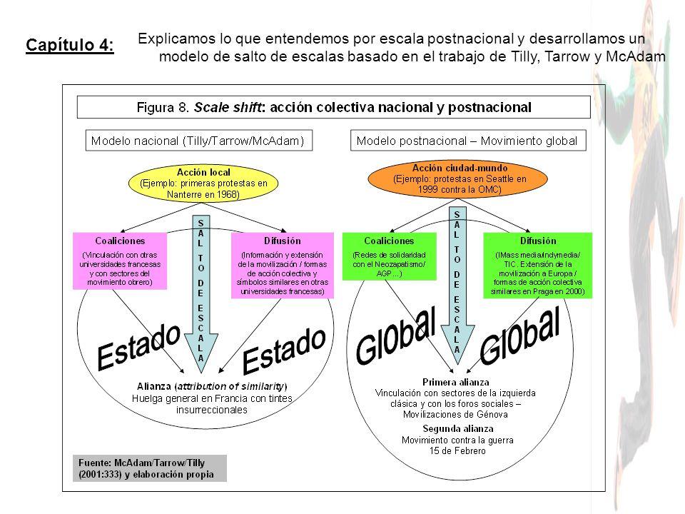 Capítulo 4: Explicamos lo que entendemos por escala postnacional y desarrollamos un modelo de salto de escalas basado en el trabajo de Tilly, Tarrow y