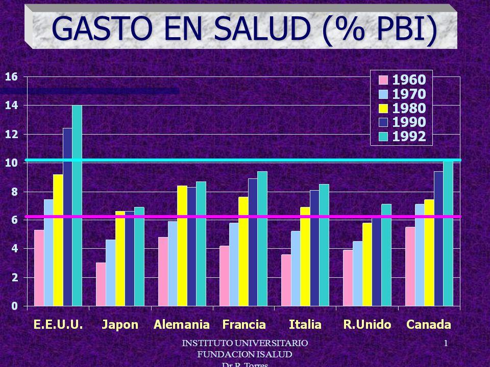 INSTITUTO UNIVERSITARIO FUNDACION ISALUD Dr.R.Torres 1 GASTO EN SALUD (% PBI)