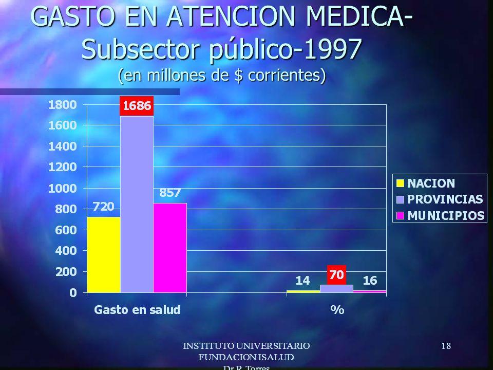 INSTITUTO UNIVERSITARIO FUNDACION ISALUD Dr.R.Torres 18 GASTO EN ATENCION MEDICA- Subsector público-1997 (en millones de $ corrientes)