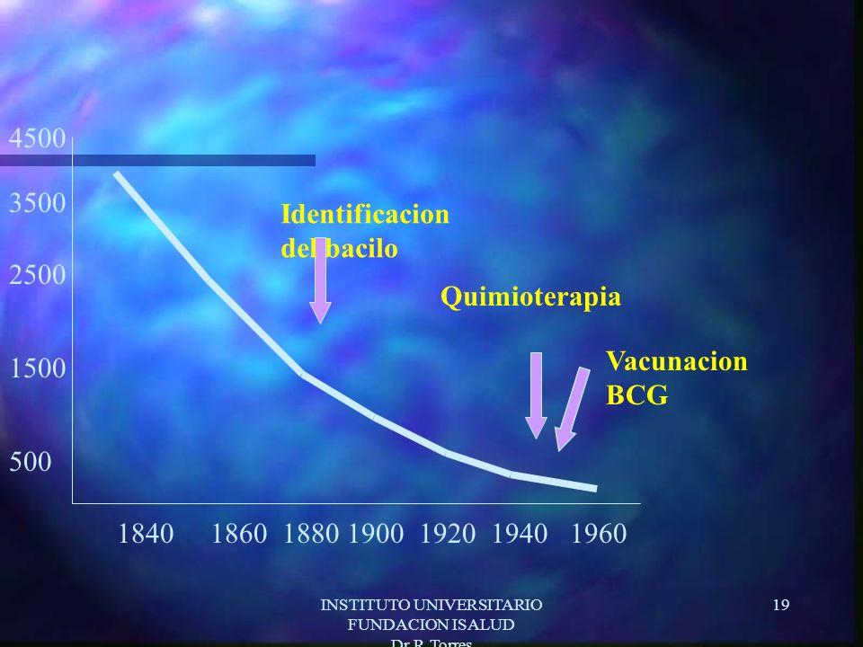 INSTITUTO UNIVERSITARIO FUNDACION ISALUD Dr.R.Torres 19 1840186018801900192019401960 500 1500 2500 3500 4500 Identificacion del bacilo Quimioterapia Vacunacion BCG