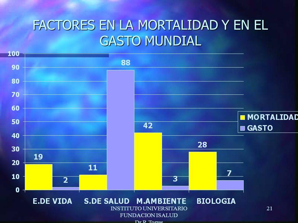 INSTITUTO UNIVERSITARIO FUNDACION ISALUD Dr.R.Torres 21 FACTORES EN LA MORTALIDAD Y EN EL GASTO MUNDIAL