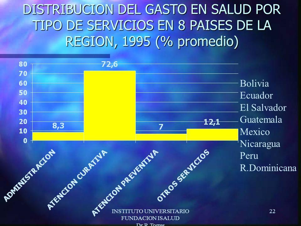 INSTITUTO UNIVERSITARIO FUNDACION ISALUD Dr.R.Torres 22 DISTRIBUCION DEL GASTO EN SALUD POR TIPO DE SERVICIOS EN 8 PAISES DE LA REGION, 1995 (% promedio) Bolivia Ecuador El Salvador Guatemala Mexico Nicaragua Peru R.Dominicana