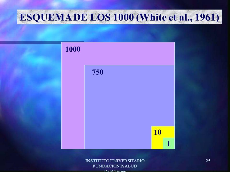 INSTITUTO UNIVERSITARIO FUNDACION ISALUD Dr.R.Torres 25 1000 750 10 1 ESQUEMA DE LOS 1000 (White et al., 1961)