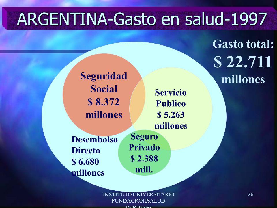 INSTITUTO UNIVERSITARIO FUNDACION ISALUD Dr.R.Torres 26 ARGENTINA-Gasto en salud-1997 Desembolso Directo $ 6.680 millones Seguridad Social $ 8.372 millones Servicio Publico $ 5.263 millones Seguro Privado $ 2.388 mill.