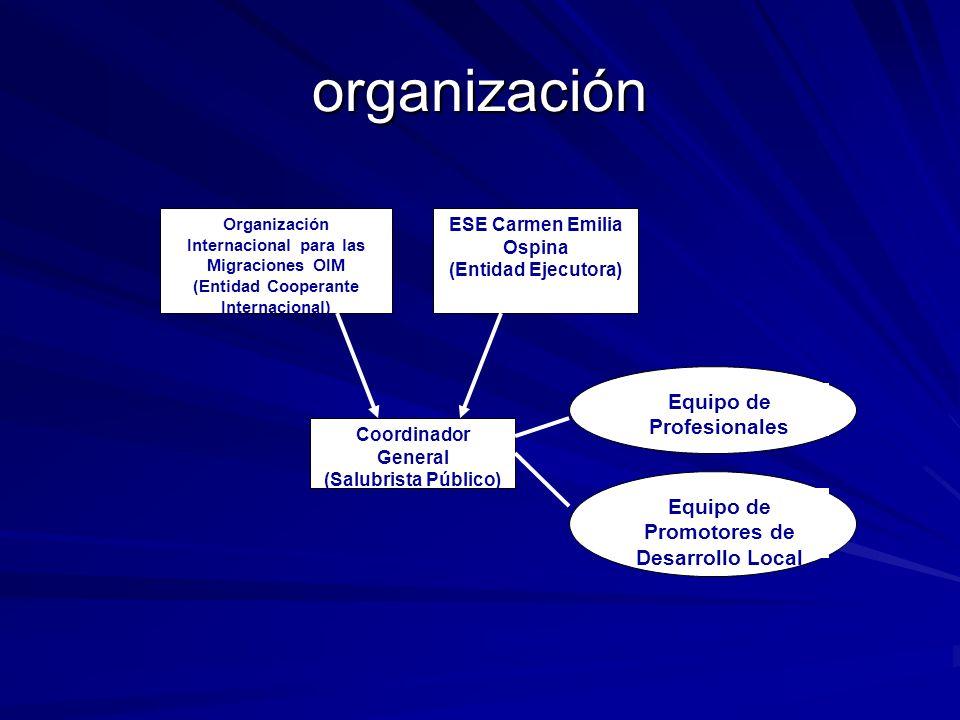 organización Organización Internacional para las Migraciones OIM (Entidad Cooperante Internacional) ESE Carmen Emilia Ospina (Entidad Ejecutora) Coord