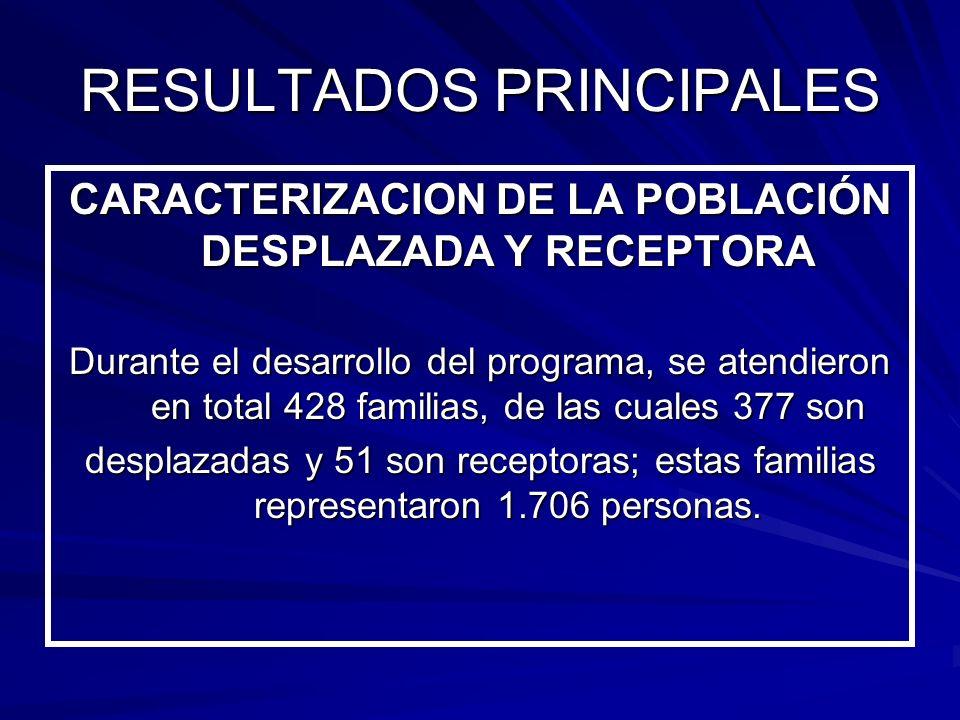 CARACTERIZACION DE LA POBLACIÓN DESPLAZADA Y RECEPTORA Durante el desarrollo del programa, se atendieron en total 428 familias, de las cuales 377 son