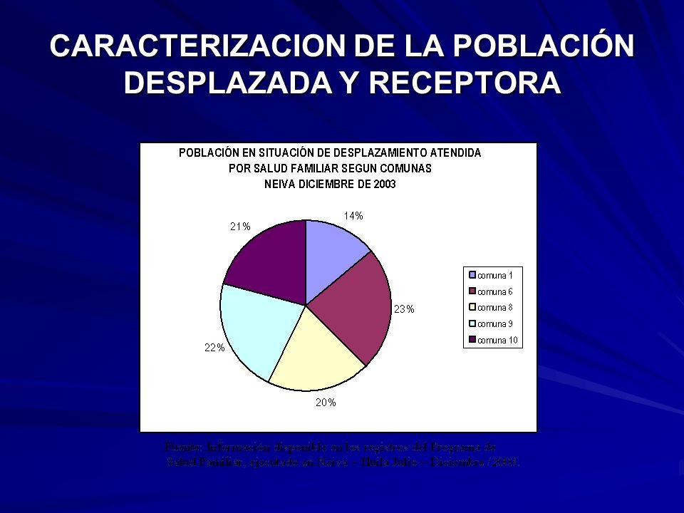 CARACTERIZACION DE LA POBLACIÓN DESPLAZADA Y RECEPTORA