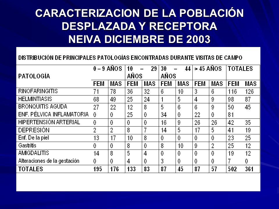 CARACTERIZACION DE LA POBLACIÓN DESPLAZADA Y RECEPTORA NEIVA DICIEMBRE DE 2003