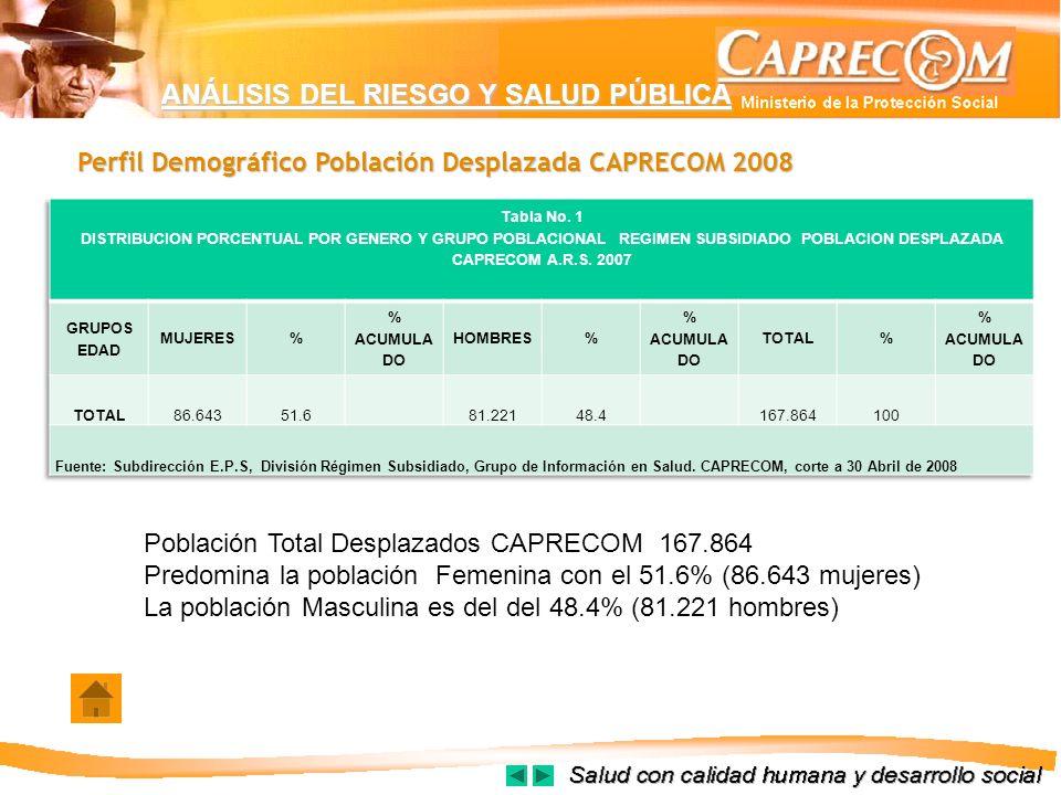 ANÁLISIS DEL RIESGO Y SALUD PÚBLICA Perfil Demográfico Población Desplazada CAPRECOM 2008 Población Total Desplazados CAPRECOM 167.864 Predomina la po