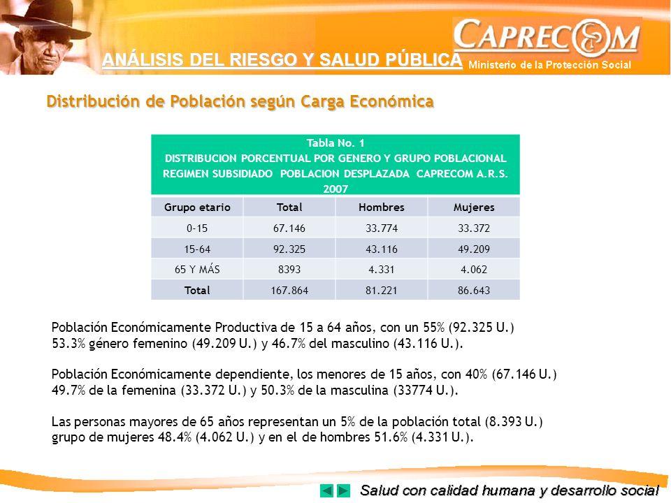ANÁLISIS DEL RIESGO Y SALUD PÚBLICA Distribución de Población según Carga Económica Tabla No. 1 DISTRIBUCION PORCENTUAL POR GENERO Y GRUPO POBLACIONAL
