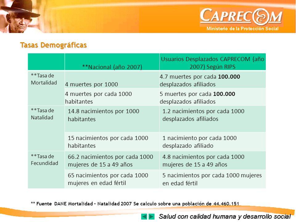 Tasas Demográficas **Nacional (año 2007) Usuarios Desplazados CAPRECOM (año 2007) Según RIPS **Tasa de Mortalidad 4 muertes por 1000 4.7 muertes por c