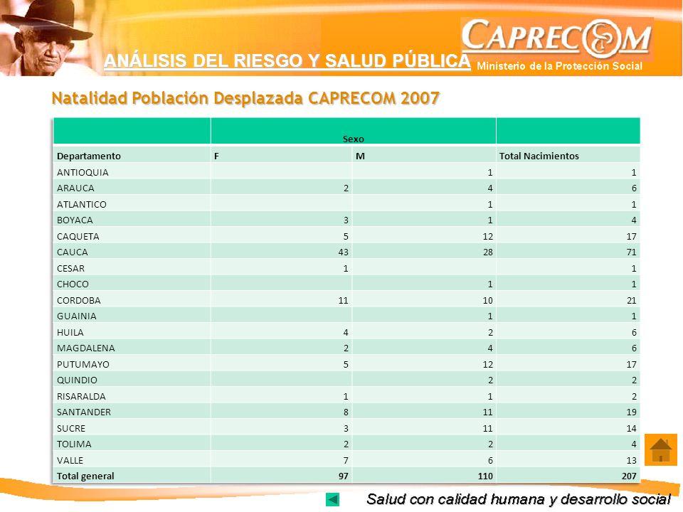 ANÁLISIS DEL RIESGO Y SALUD PÚBLICA Natalidad Población Desplazada CAPRECOM 2007
