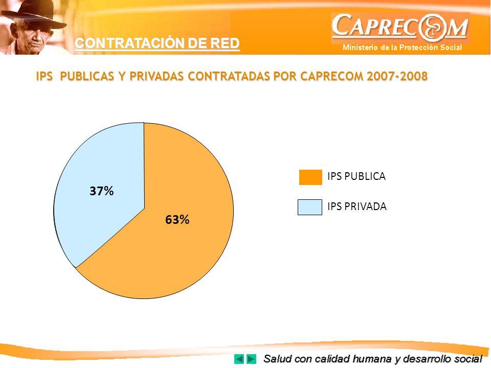 IPS PUBLICAS Y PRIVADAS CONTRATADAS POR CAPRECOM 2007-2008 IPS PUBLICA IPS PRIVADA CONTRATACIÓN DE RED 63% 37%